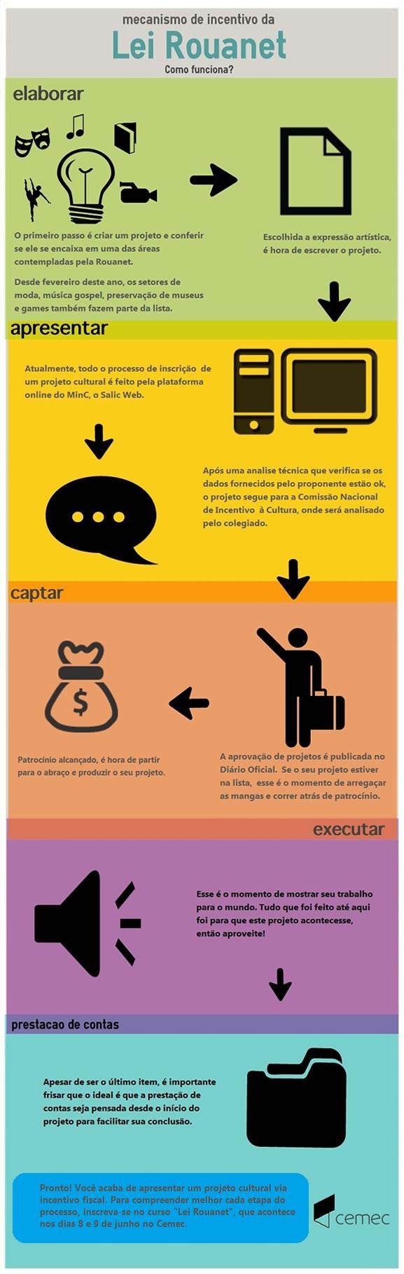 Lei Rouanet - infográfico